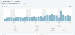 blog page views.