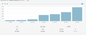 blog page views.