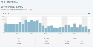 blog's visitor result